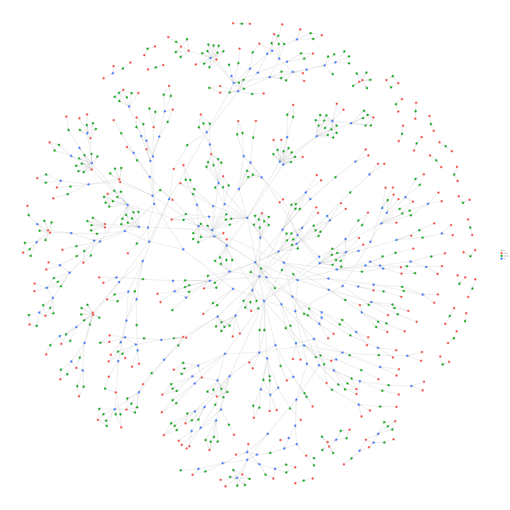network plot with lots of circles and arrows